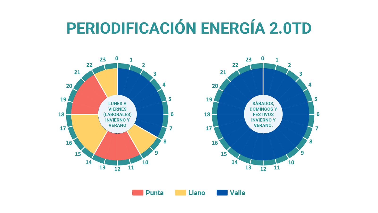 periodos-de-energia-20td